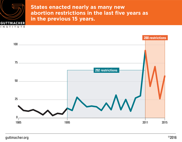 StateTrends2015-restrictions
